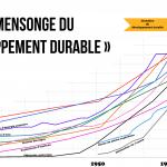 Du développement au «développement durable» : histoire d'une tromperie (par Fabrice Nicolino)