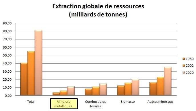 extraction-globale-ressources